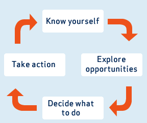 Career planning process diagram